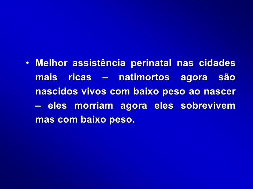 1978/791994 Risco Relativo (1978 vs 1994) Peso ao nascer (g) < 1500 728,8444,41,64 1500-2499125,044,92,78 2500 250021,77,52,89 Idade gestacional < 33 486,8235,32,07 33-3669,531,92,18 37 3718,87,12,65 Mortalidade infantil em Ribeirão Preto de acordo com o peso ao nascer e a idade gestacional, 1978/79 e 1994