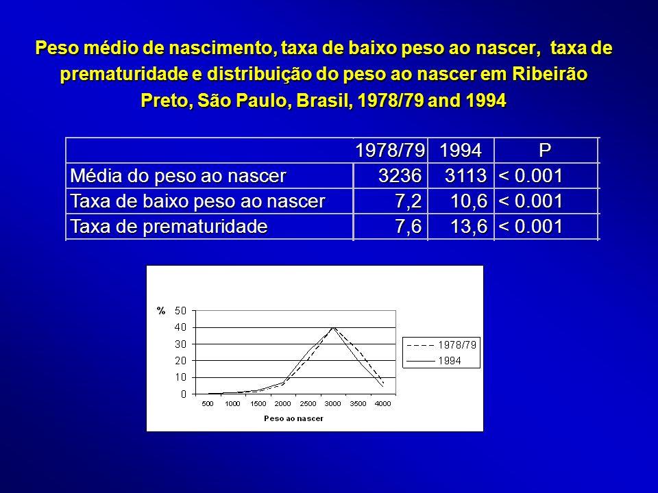 Distribuição do peso ao nascer de RN de parto único - RP, 1978/79 e 1994 Peso ao nascer 1978/791994 Intervalo de confiança N (%) 500-999 22 (0,3) 11 (0,4) 0,2-0,7 1000-1499 39 (0,6) 25 (0,8) 0,6-1,3 1500-1999 70 (1,0)* 73 (2,4)* 1,9-3,1 2000-2499 354 (5,3)* 208 (7,0)* 6,1-8,0 <2500 485 (7,2) 317 (10,6) 9,6-1,8 2500 e+ 6236 (92,8) 2664 (89,4) 88,2-90,4 Total67212981