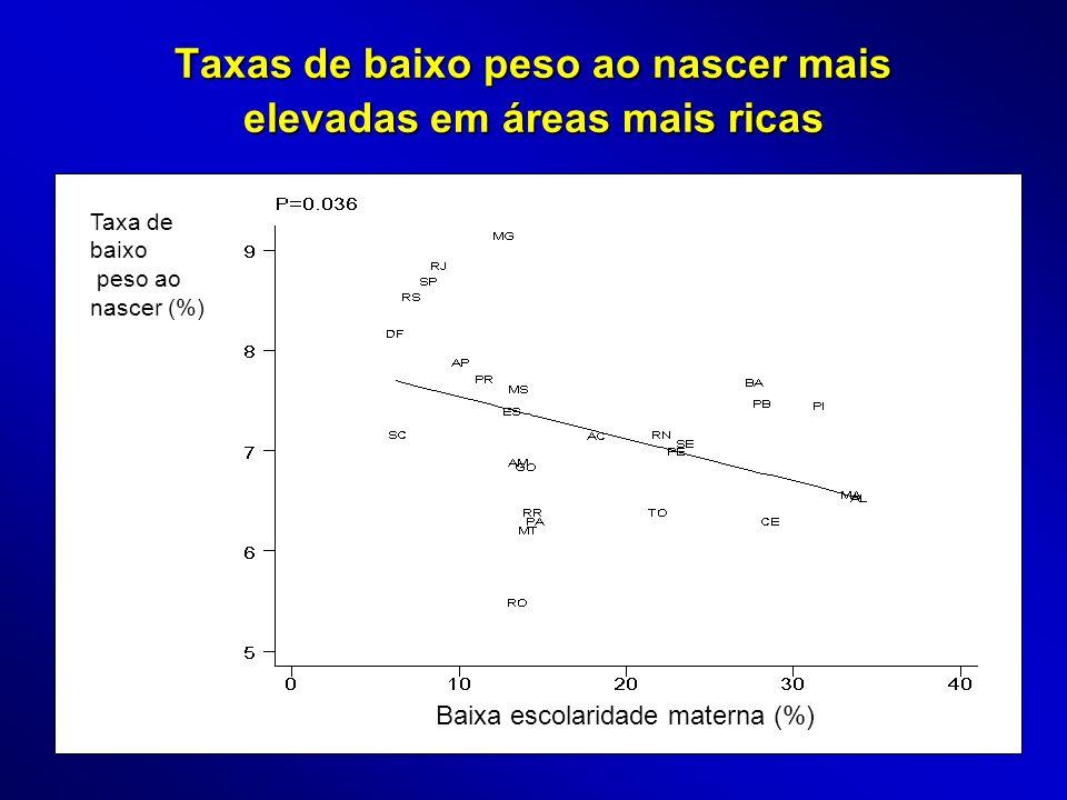 Mortalidade infantil é mais alta onde a taxa de baixo peso é menor Mortalidade infantil () Taxa de baixo peso ao nascer (%)
