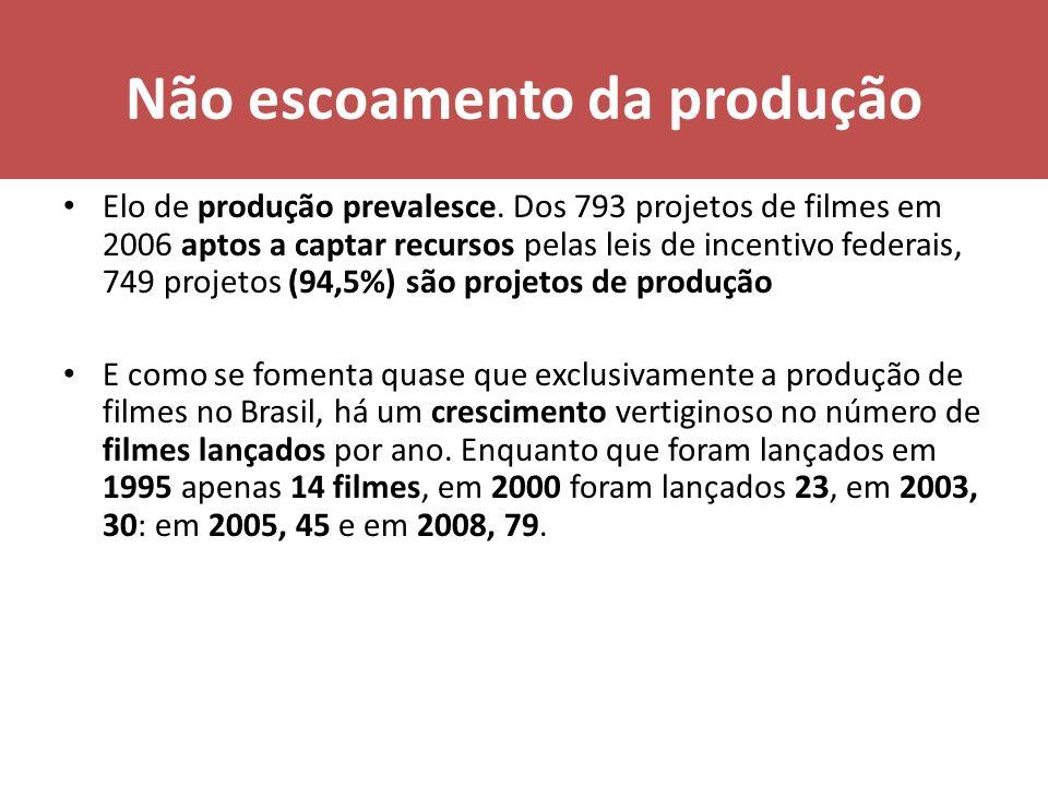 Média de lançamento de títulos longa metragem por ano Brasil (1989 a 19988): 23 FICA ATRÁS Filipinas (160) Tailândia (73) Irã (54) Indonésia (47) Egito (45) República Checa (25) sem falar nos gigantes: Índia (787) e EEUU (591).