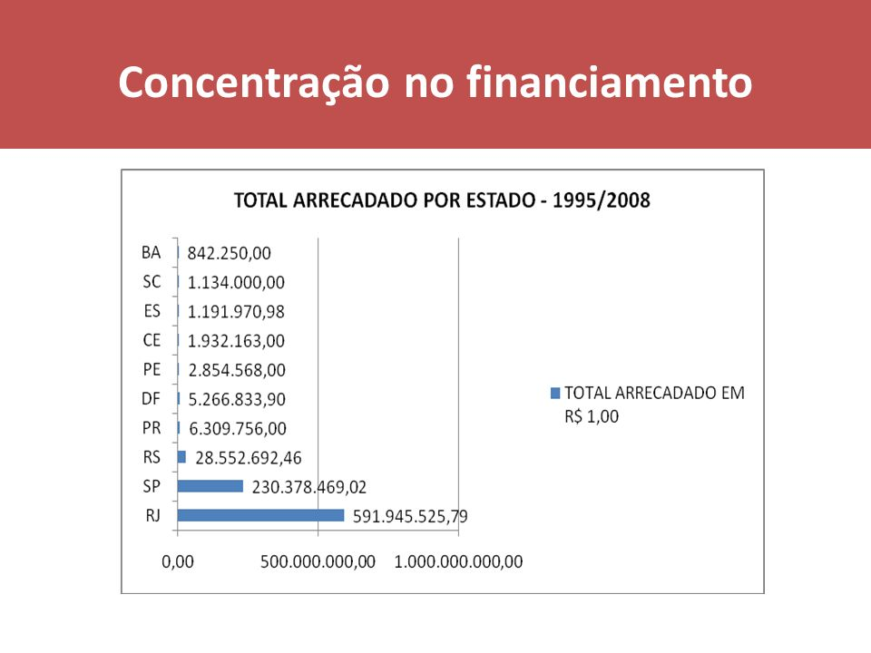 Sustentabilidade a produção nacional enfrenta grandes dificuldades quanto à sua sustentabilidade Custo médio dos filmes brasileiros é alto (U$ 1,4 milhão) se comparado com sua rentabilidade Valor bruto da renda dos filmes (que é fatiado entre o produtor, distribuidor, diretor, co-produtores e investidores, fora os custos para exibição) entre 1995 e 2008 foi R$ 715 milhões e o total arrecadado para suas produções no mesmo período foi R$ 885 milhões observamos uma defasagem de quase R$ 170 milhões, ou uma defasagem média de - R$ 322.400,00 por filme