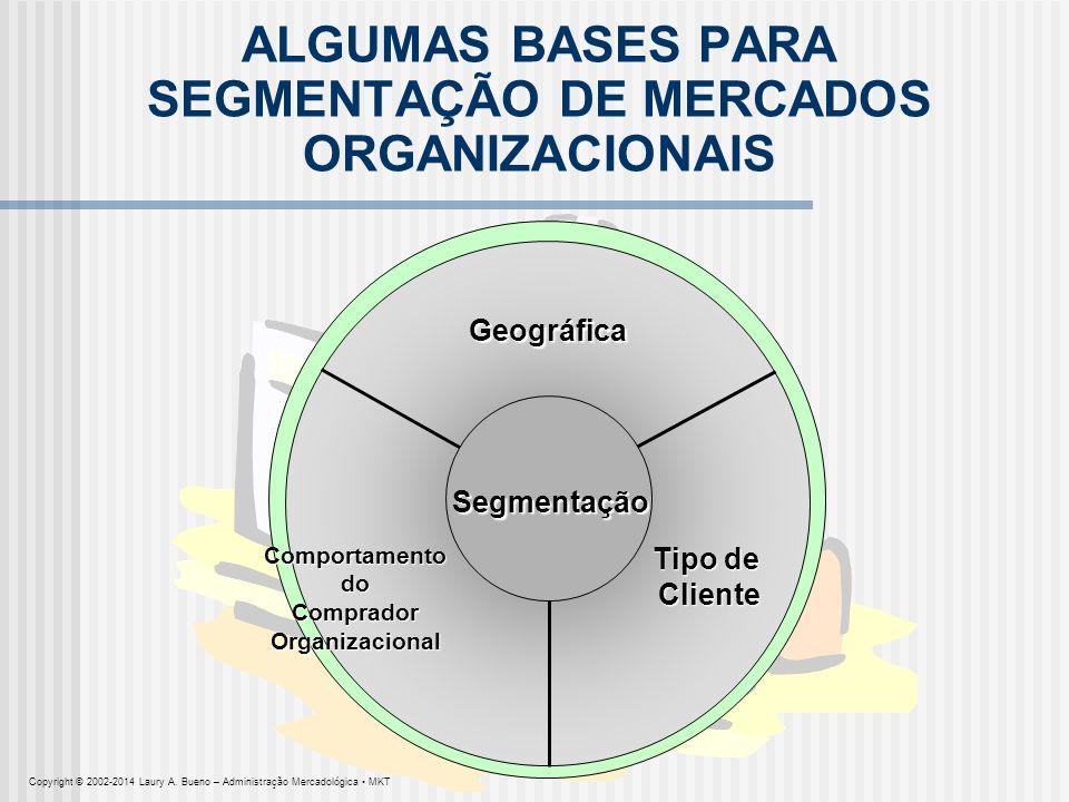 SEGMENTAÇÃO DE MERCADO SEGMENTAÇÃO DOS MERCADOS INTERNACIONAIS DEMOGRÁFICA (setor, tamanho da empresa, localização) OPERACIONAL (tecnologia, situação do usuário/não-usuário, capacidade dos clientes) ABORDAGENS DE COMPRA (organização da função de compras, estrutura de poder, natureza dos relacionamentos, política e critérios de compra) FATORES SITUACIONAIS (urgência, aplicação específica, tamanho do pedido) CARACTERÍSTICAS PESSOAIS (semelhança de vendedor/comprador, atitude perante o risco, lealdade) Copyright © 2002-2014 Laury A.