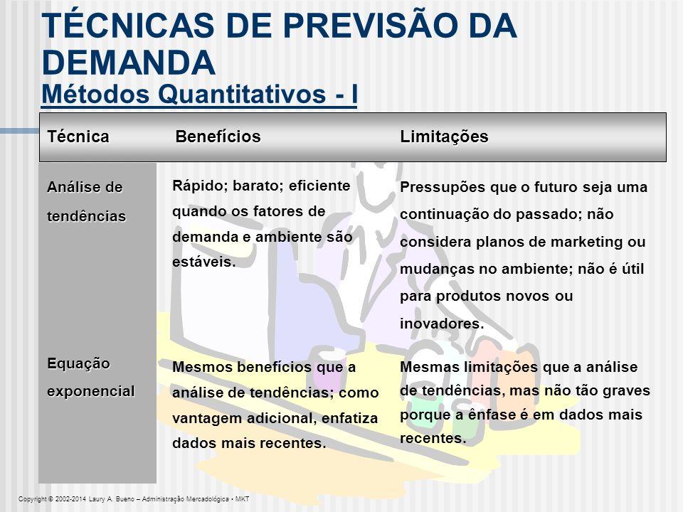 Técnica Métodos Quantitativos - II BenefíciosLimitações Testes de mercado Proporcionam informações mais realistas porque baseiam-se em compras efetivas e não na intenção de comprar; permitem avaliação de efeitos do plano de marketing; úteis para produtos novos ou inovadores.