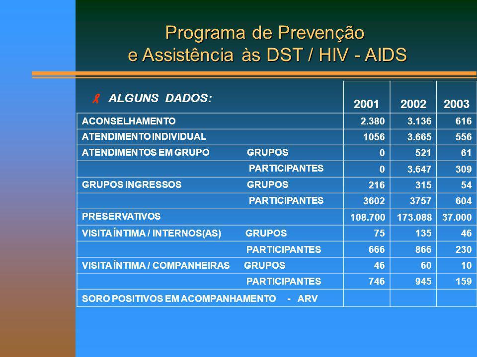 Em 2005, até outubro, foram realizados: 689 aconselhamentos 09 grupos de adesão; 28 grupos de atendimento em HIV, com 124 participantes; 787 atendimentos individuais para soropositivos; 545 atendimentos individuais; 224 encaminhamentos; 1419 localizações; 63 grupos de ingressos, com 656 participantes; 28.800 preservativos distribuídos/mês; 134 grupos de Visita Íntima para internos, com 1306 participantes; 29 palestras de Visita Íntima para companheiros (as), com 899 participantes; 25 orientações ao trabalho de Monitores de Saúde.