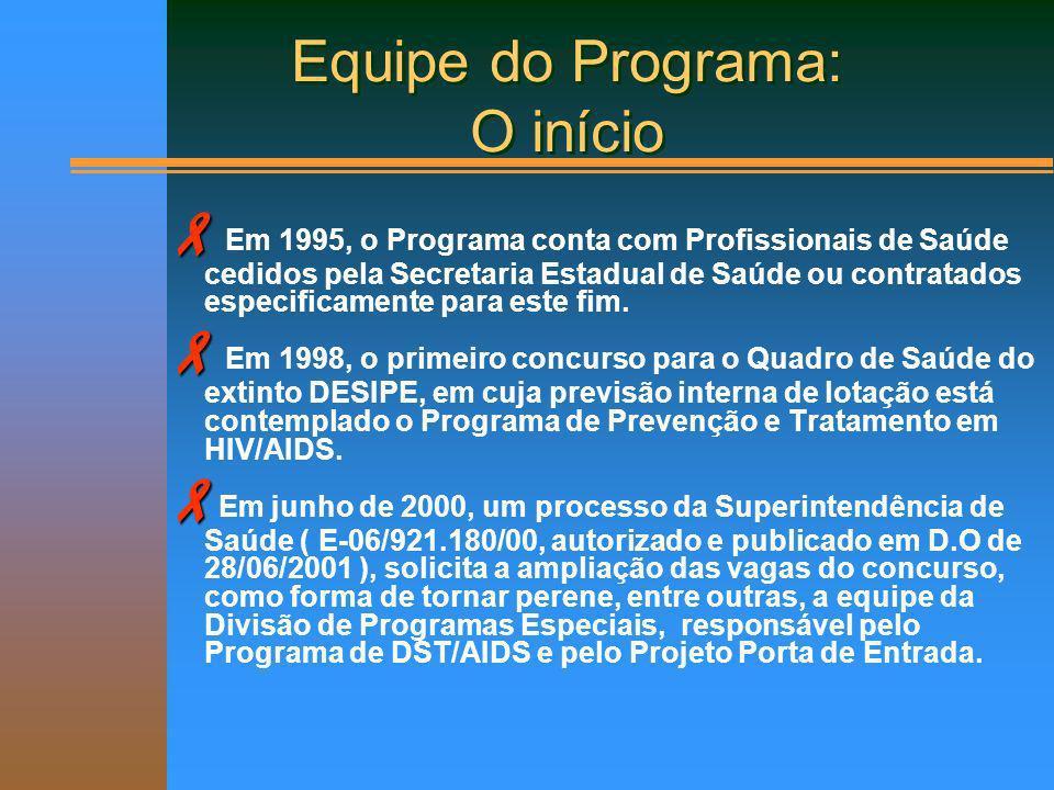 O Programa de Prevenção das DST/HIV-AIDS O Programa de Prevenção das DST/HIV-AIDS É um compromisso institucional, desenvolvido É um compromisso institucional, desenvolvido desde 1992 desde 1992 EQUIPE ATUAL EQUIPE ATUAL - 5 Assistentes Sociais - 5 Assistentes Sociais - 9 Psicólogos - 9 Psicólogos - 5 Médicos * - 5 Médicos * - 1 Enfermeira - 1 Enfermeira - 2 Auxiliares de Enfermagem - 2 Auxiliares de Enfermagem - 1 Terapeuta Ocupacional - 1 Terapeuta Ocupacional Programa de Prevenção e Assistência às DST / HIV - AIDS