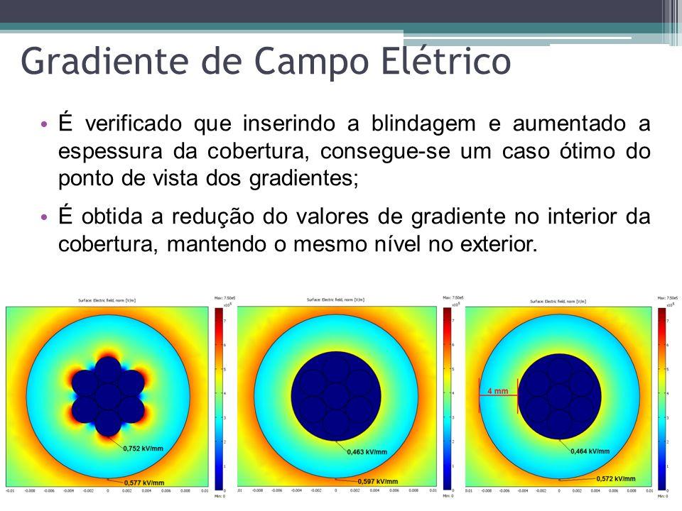 CONCLUSÃO O estudo mostrou que a falta de uma camada semicondutora no cabo implica um incremento, de aproximadamente 60%, no valor do campo elétrico normal no interior da cobertura; O caso pode ser agravado caso haja outro fator externo somado a esta falta; A inserção da blindagem no projeto do cabo deve ser estudada com maior nível de detalhamento, para seja mantido o mesmo nível de isolamento; O gradiente na superfície externa também deve ser mantido para que não favoreça o aparecimento de trilhamentos elétricos.