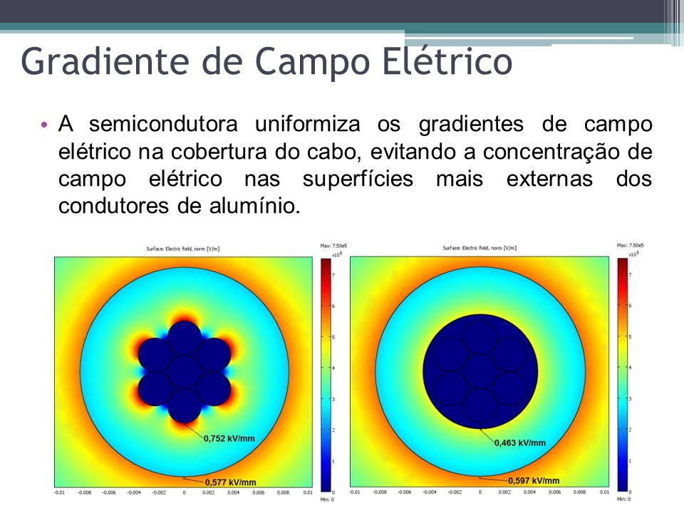 Gradiente de Campo Elétrico Com um plano terra a 30 cm o campo elétrico normal aumenta em 25%; A proporção entre os gradientes com, e sem, semicondutora se mantém as mesmas.