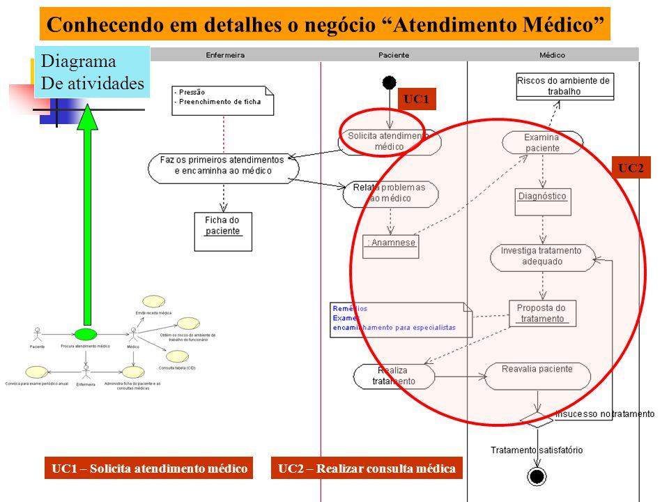 15 Modelo de Domínio NEGÓCIO – ATENDIMENTO MÉDICO Necessidade: N1 - Facilitar o controle estatístico N2 - Informações gerenciais.