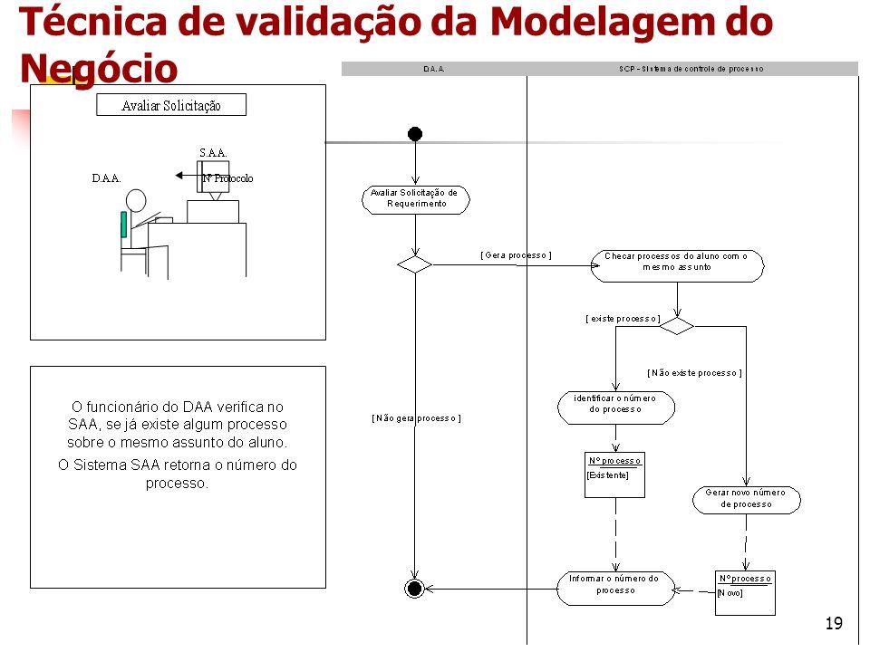 20 Técnica de validação da Modelagem do Negócio