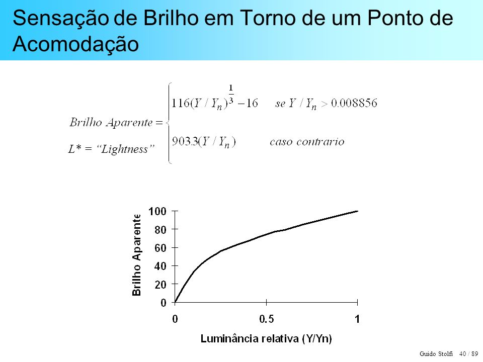 Guido Stolfi 41 / 89 Correção Gama ( = 2,2 )