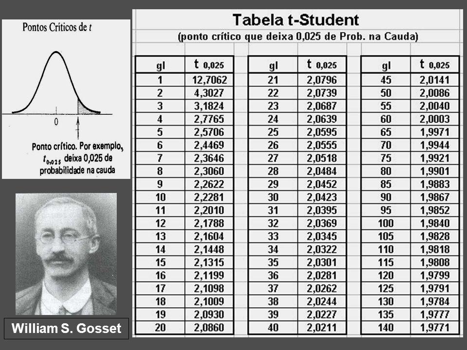 25 ASPECTO do IC com desconhecido t c = ponto crítico ( extraído da tabela ) onde: Ex: IC 95 t 0,025 ; IC 99 t 0,005