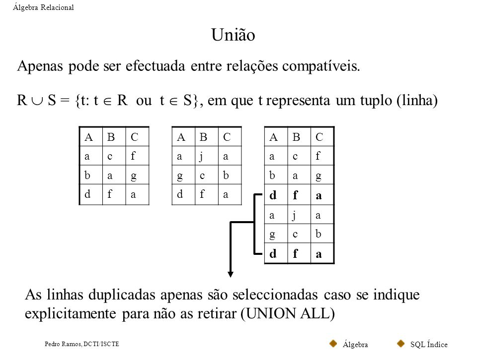 SQL ÍndiceÁlgebra Pedro Ramos, DCTI/ISCTE Produto Cartesiano Álgebra Relacional CodPostalLocalidade 1500Lisboa 2100Porto 3999Évora Localidade NúmeroNomeCodPostal 001João1500 013Ana2100 056LuísNULL Cliente R X S = {t1.t2: t1 R e t2 S} NúmeroNomeCliente.