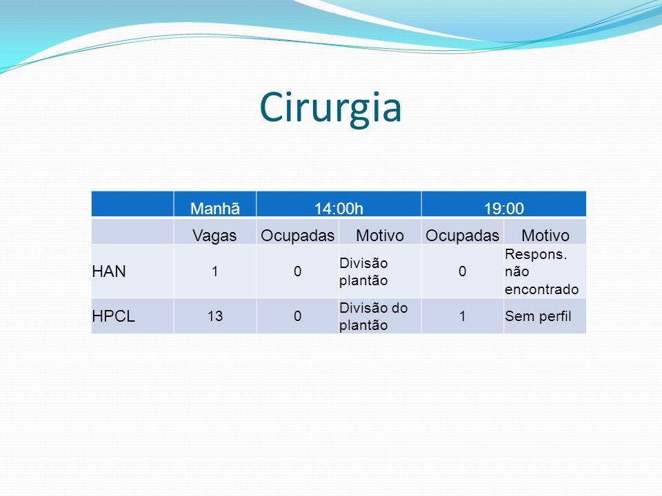 Ortopedia Manhã14:00h19:00 VagasOcupadasMotivoOcupadasMotivo HSalvador 11 CATO 44 HAP 22 HEL 11