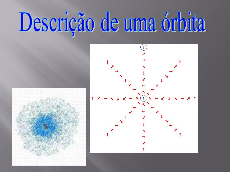 Órbitas: 1circular e as demais elípticas