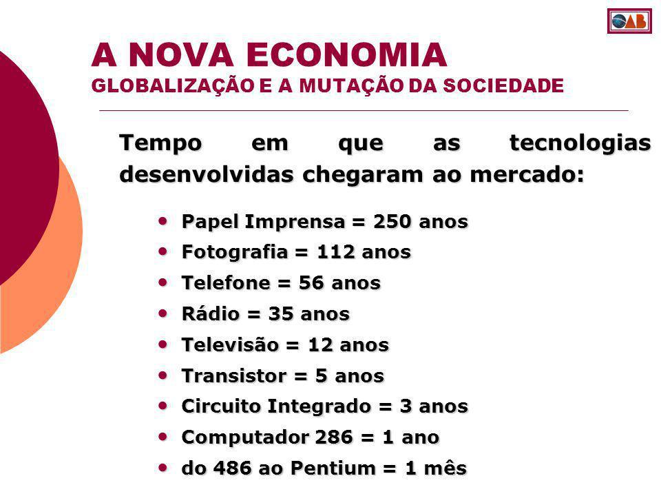 O ritmo e velocidade das mudanças acontece de forma muito mais rápida: A NOVA ECONOMIA A MUTAÇÃO DA SOCIEDADE Imaginem as mudanças no mundo de 1970 a 2000 (30 anos).
