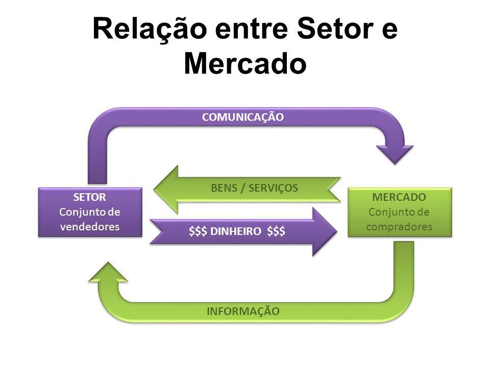 4 Pilares do Marketing 4P's Produto Preço Praça (distribuição) Promoção 4C's Cliente (solução para o cliente) Custo (para o cliente) Conveniência Comunicação
