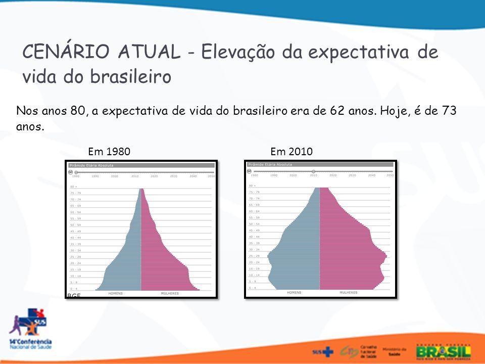 Taxa de fecundidade da mulher fica abaixo do nível de reposição 19401950196019701980199120002004200520062007 6,2 6,35,84,42,92,42,22,12,01,95 Tabela: Evolução das taxas de fecundidade total no Brasil, 1940-2007 Fonte: IBGE CENÁRIO ATUAL