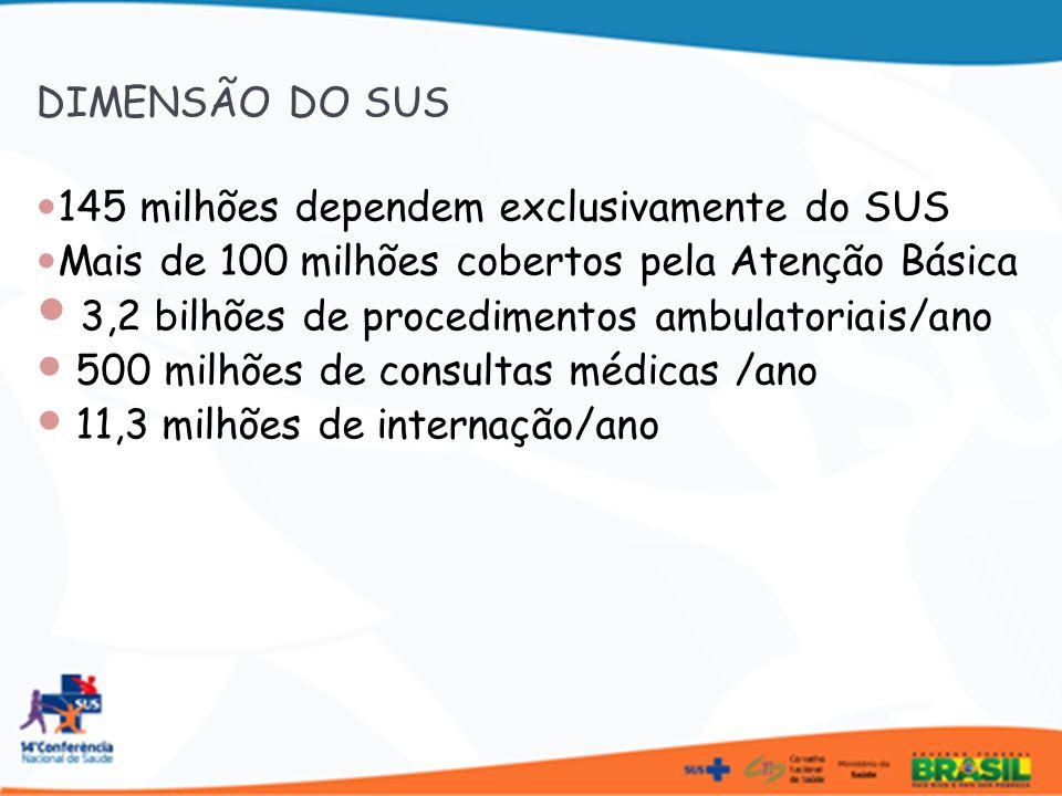 Maior rede de banco de leite humano do mundo Maior número de transplantes de órgãos públicos do mundo 90% do mercado de vacinas é movimentado pelo SUS 50% do mercado de equipamentos hospitalares 80% investimentos em Câncer no Brasil Mais de 90% das hemodiálises DIMENSÃO DO SUS