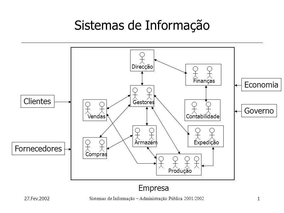 27.Fev.2002Sistemas de Informação – Administração Pública 2001/20022 Sistemas de Informação Conjunto de componentes inter-relacionados que colaboram para resolver problemas organizacionais.
