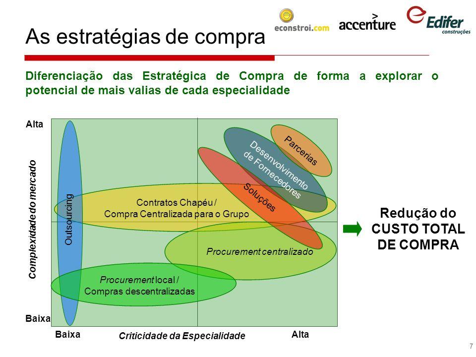 8 As vertentes do projecto Alinhamento das várias vertentes em função da Estratégia definida: A1 – Melhorar o processo de orçamentação de propostas; A2 – Melhorar o processo de planeamento das necessidades de aprovisionamento; A3 – Consolidar novo modelo de negociação com fornecedores (Strategic Sourcing); A4 – Implementar o novo modelo de compras e o ; A5 – Implementar os indicadores de desempenho.