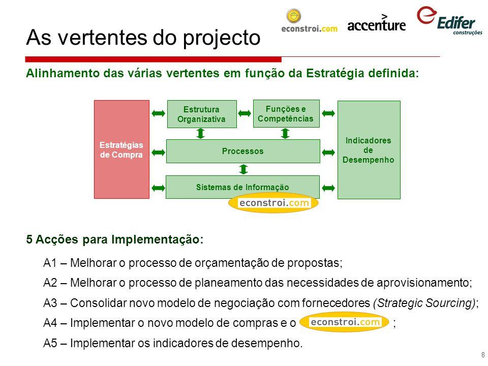 9 A concepção do projecto Resultados da implementação Factores Críticos de Sucesso Índice