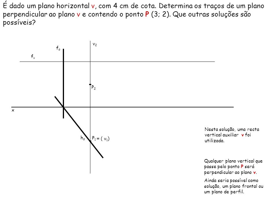 Planos Perpendiculares aos Planos Bissectores A mesma regra geral é aplicada: de que um plano é perpendicular a outro plano, se contiver uma recta perpendicular ao outro plano.