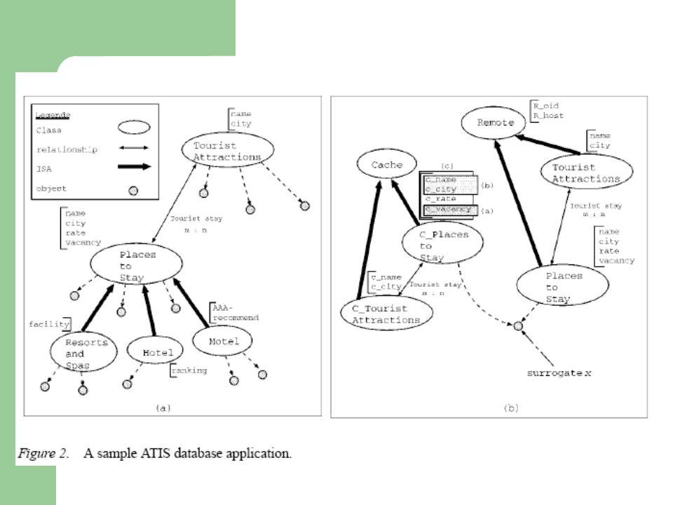 Caching Móvel - Modelo Granularidade – Caching de Atributo – Caching de Objeto – Caching Híbrido