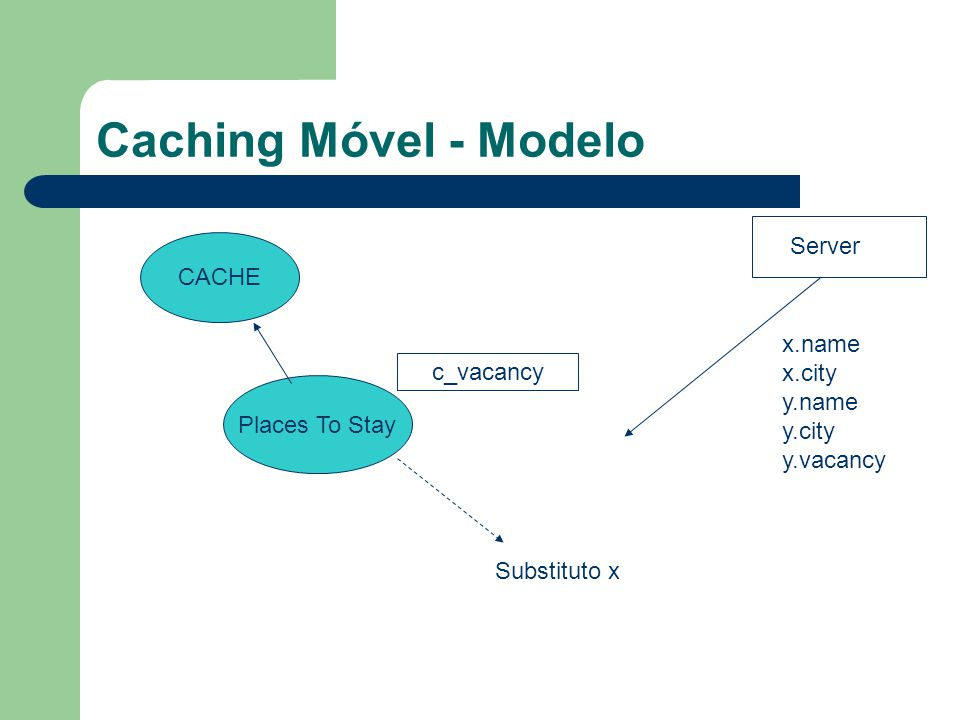 Caching Móvel - Modelo CACHE Places To Stay c_vacancy Substituto x Server x.name x.city y.name y.city y.vacancy