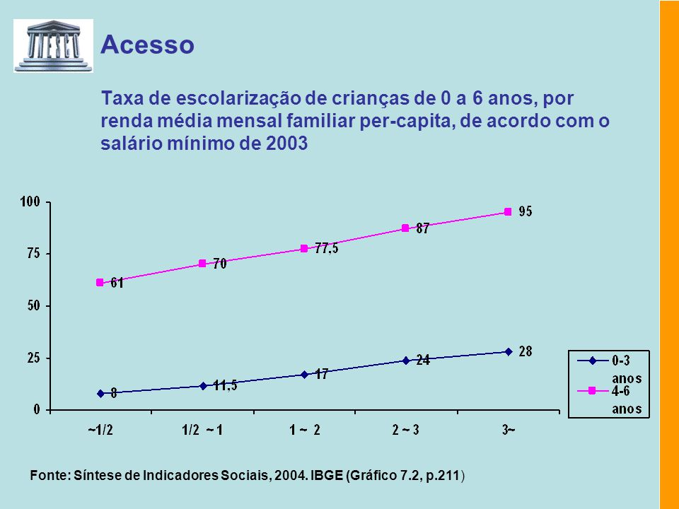 Acesso Taxa de escolaridade das crianças de 0 a 6 anos, por grupo de idade e região, 2003 Fonte: Síntese de Indicadores Sociais, 2004.