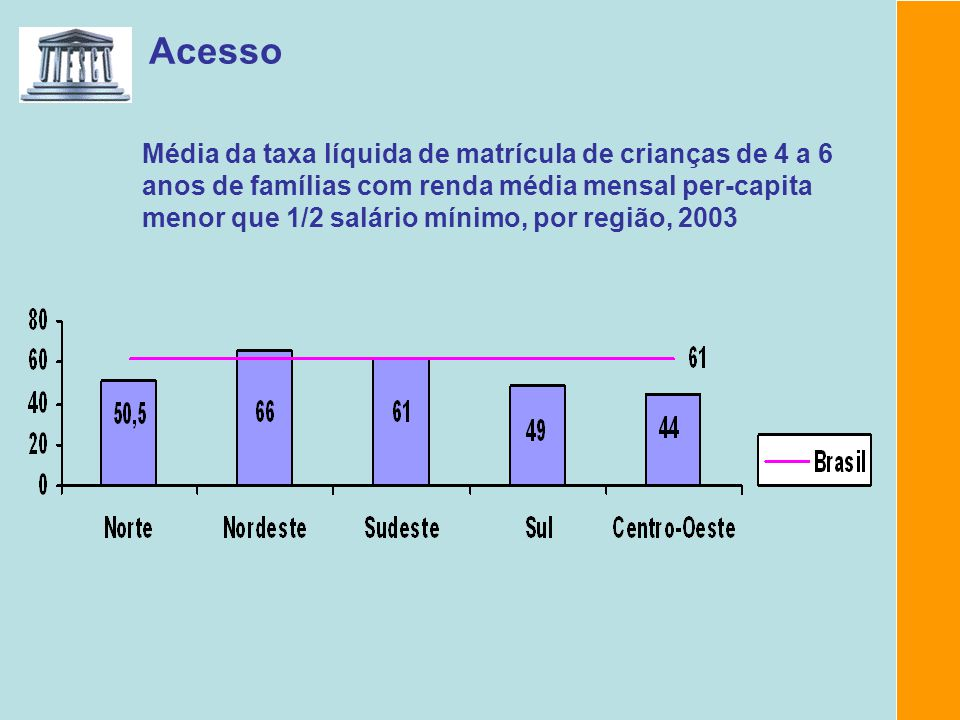 Fonte: Censo Escolar, INEP/MEC, 2003.Background Report of Brazil.