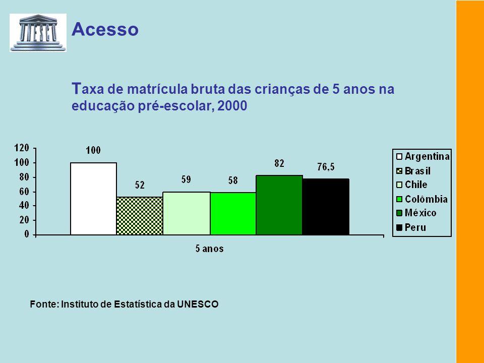 Acesso Taxa de escolarização de crianças de 0 a 6 anos, por renda média mensal familiar per-capita, de acordo com o salário mínimo de 2003 Fonte: Síntese de Indicadores Sociais, 2004.