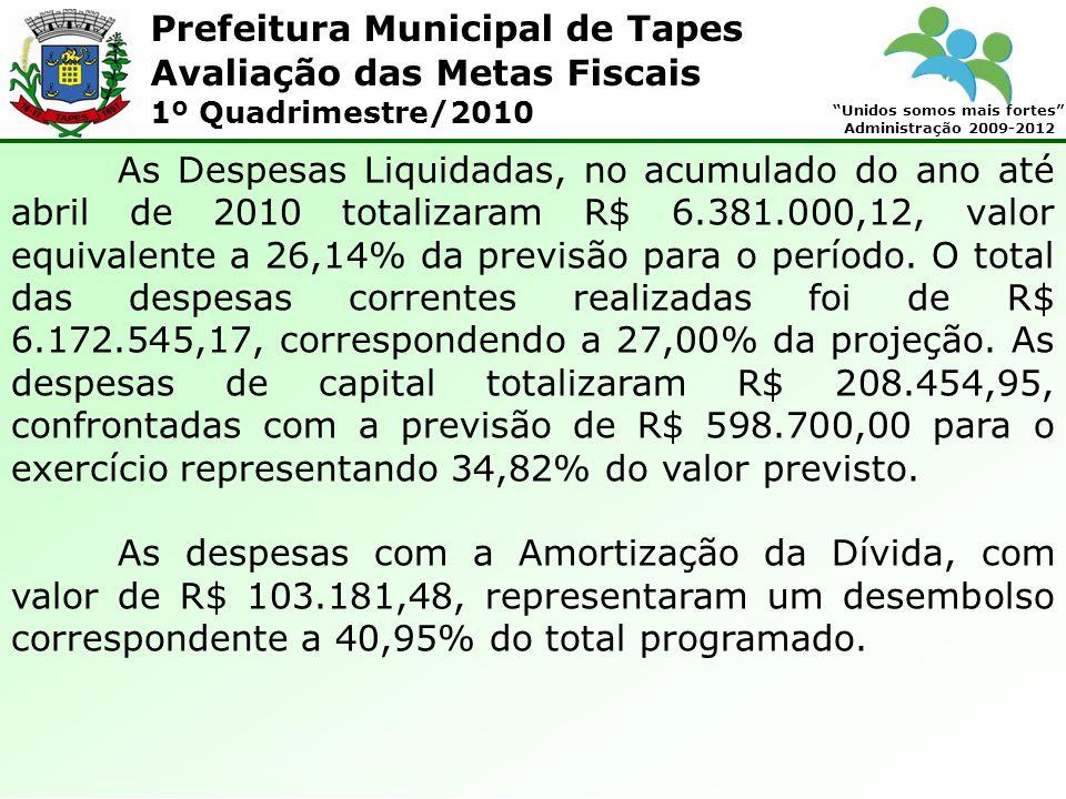 Prefeitura Municipal de Tapes Unidos somos mais fortes Administração 2009-2012 Avaliação das Metas Fiscais 1º Quadrimestre/2010 Já em relação às despesas com investimentos com o valor projetado de R$ 346.700,00, apresentando uma liquidação de R$ 105.273,47.
