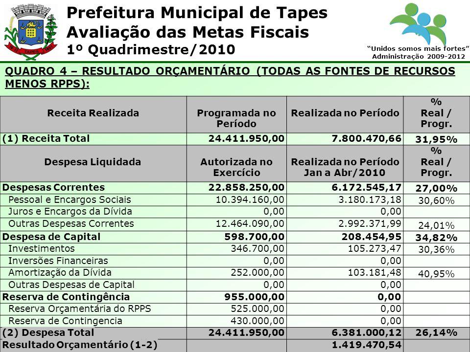 Prefeitura Municipal de Tapes Unidos somos mais fortes Administração 2009-2012 Avaliação das Metas Fiscais 1º Quadrimestre/2010 Conforme demonstrativo específico, divulgado no Relatório Resumido da Execução Orçamentária, as despesas com Manutenção e desenvolvimento do Ensino, apuradas conforme o Parecer Coletivo nº 001/2003 do Tribunal de Contas do Estado, no acumulado do ano, totalizaram R$ 1.063.423,59, o que corresponde a 18,99% da Receita de Impostos e Transferências.