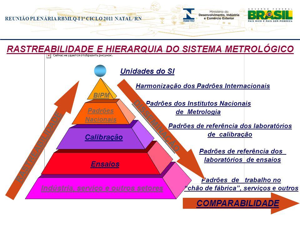 REUNIÃO PLENÁRIA RBMLQ-I 1º CICLO 2011 NATAL/ RN O padrão, a rastreabilidade e o metrologista