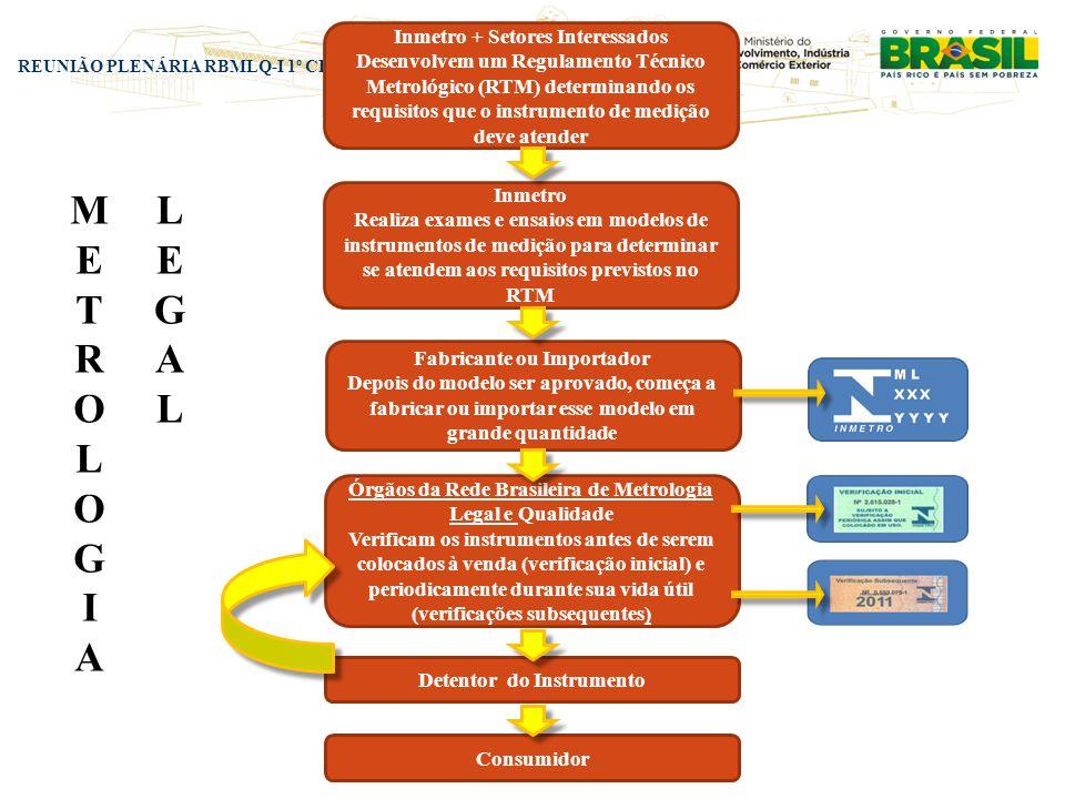 REUNIÃO PLENÁRIA RBMLQ-I 1º CICLO 2011 NATAL/ RN Estrutura Geral da Metrologia Legal no Brasil OIML - Organização Internacional de Metrologia Legal Conmetro - Inmetro - Dimel ÓRGÃOS DELEGADOS (IPEMs) IndústriaComércio Serviços Autoverificação (ver.
