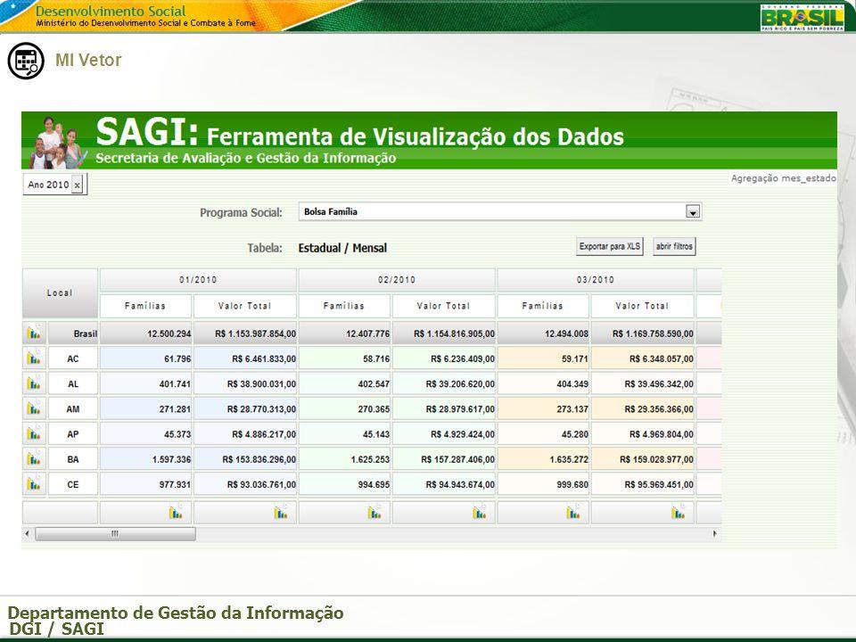 Departamento de Gestão da Informação DGI / SAGI Ferramentas da SAGI Pode-se entrar nos municípios MI Vetor