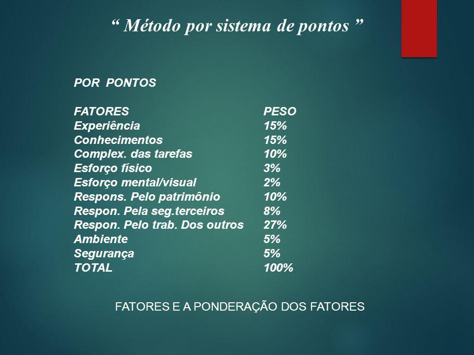 Método por sistema de pontos POR PONTOS: FATORESPONTOSPESOP.PONDERADOS Experiência15x15=225 Conhecimentos15x15=300 Complex.