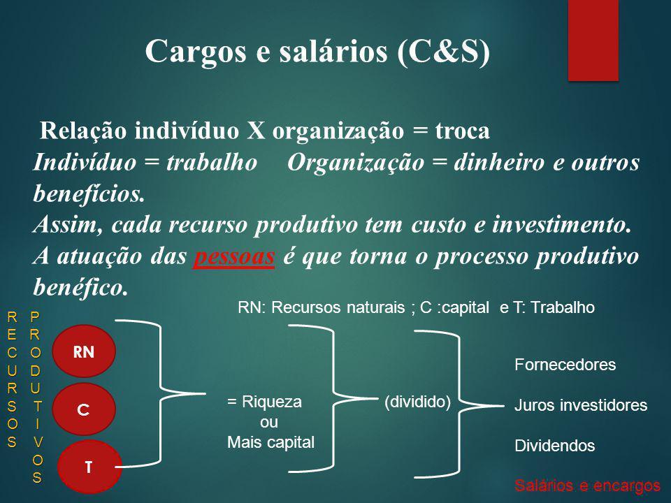 Cargos e salários (C&S) QUANTO MAIOR A RECOMPENSA MAIOR O ENGANJAMENTO NO TRABALHO.