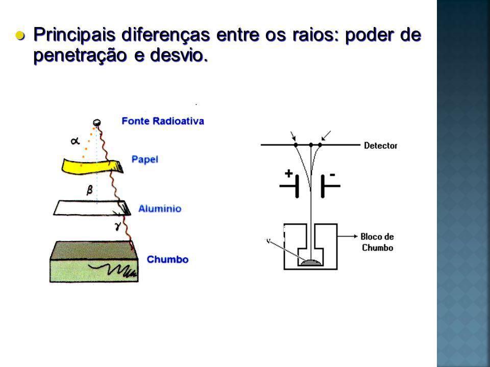 Radiação : átomos de hélio (He) ionizado.- transmutação dos elementos.