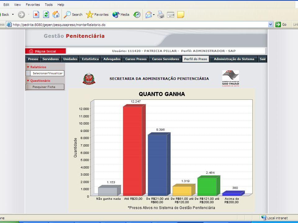 Módulo Servidores Público : SAP e FUNAP Dados Pessoais Cargos e Locais de Trabalho Oficiais, Designados e Locados Visualização de informações e atualização parcial auxiliando departamentos de RH Relatórios de Análise do Quadro Funcional Pesquisa fonética por nome Interface com Sistemas de RH (SAP/FUNAP)