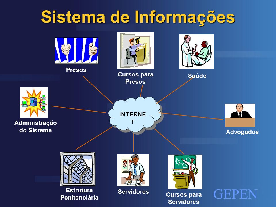 GEPEN Tecnologia JSP J2EE Java 2 Enterprise Edition SERVLETS JAVA BEANS JDBC Oracle Servidor Web Servidor Web INTERNET/ INTRANET Cliente 1 Cliente 2 Cliente n Cliente 3