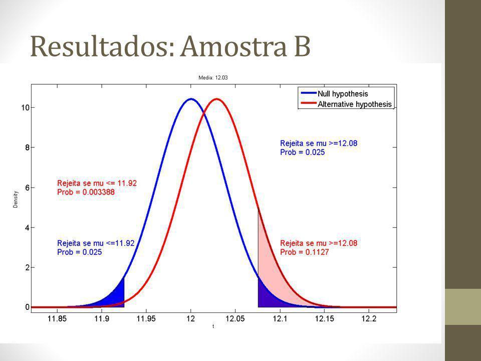 Resultados: Amostra C