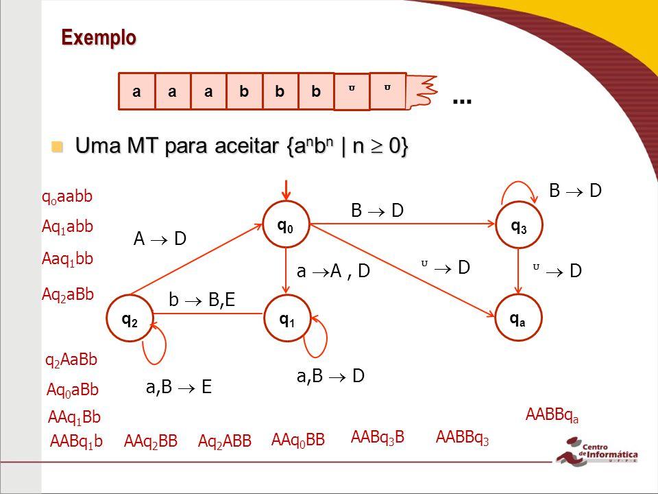 Exemplos Uma MT para aceitar {a n b n c n | n 0} Uma MT para aceitar {a n b n c n | n 0} q0q0 a A,D q1q1 a,B D q2q2 b B,D b,C D q4q4 B D q5q5 D c C,E q3q3 C,b,B,a E A D B D C D qaqa D