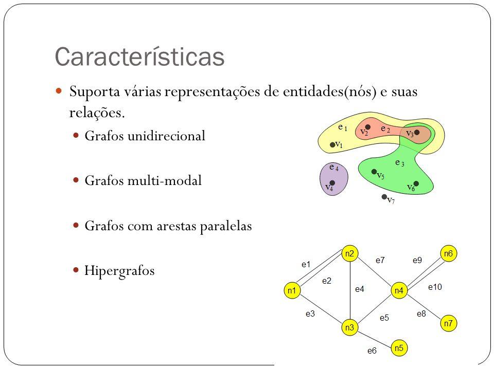 Características Tem implementado alguns algoritmos de Teoria dos grafos, Análise exploratória de dados, análise de redes socias e aprendizagem de maquina: Clustering Decomposição Otimização Geração de grafos aleatórios Calculo de distancia de redes Medidas de Rank(Centralidade, PageRank, Hits, etc)
