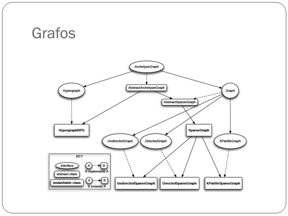 Criação de Grafos Chamando o construtor de uma classe de Grafo Importando de um arquivo(Pajek, GraphML) Chamando metodos específicos(Random Graphs)