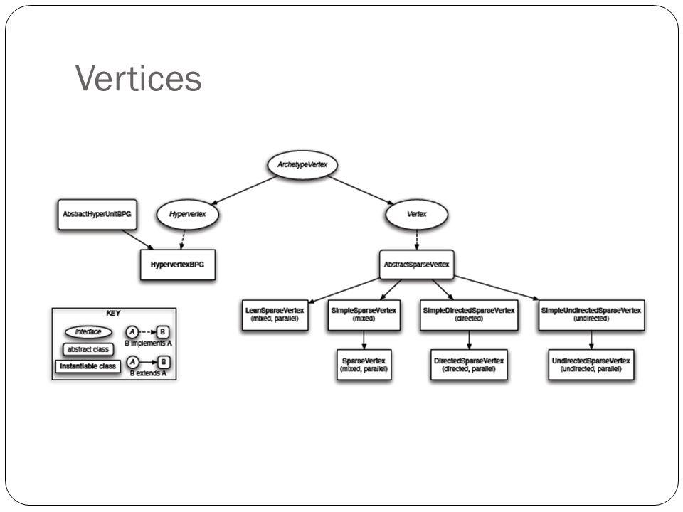 Criação de Vertices