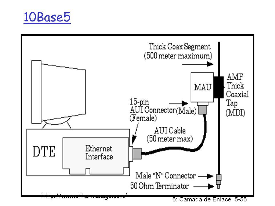 5: Camada de Enlace 5-56 10Base2 http://www.ethermanage.com/