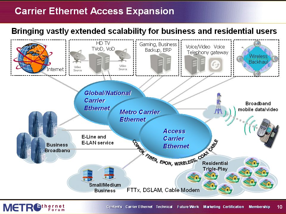 5: Camada de Enlace 5-61 Carrier Ethernet Defined Carrier Ethernet is a ubiquitous, standardized, carrier-class SERVICE defined by five attributes that distinguish Carrier Ethernet from familiar LAN based Ethernet It brings the compelling business benefit of the Ethernet cost model to achieve significant savings Carrier Ethernet Scalability Standardized Services Service Management Quality of Service Reliability Carrier Ethernet Attributes http://www.metroethernetforum.org/