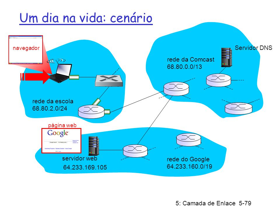 5: Camada de Enlace 5-80 roteador (roda DHCP) Um dia na vida… conectando à Internet DHCP UDP IP Eth Fís DHCP UDP IP Eth Fís DHCP quadro Ethernet difundido (dest: FFFFFFFFFFFF) na LAN, é recebido pelo roteador que executa o servidor DHCP Ethernet demultiplexado para IP, demultiplexado para UDP e demultiplexado paraDHCP o laptop necessita obter o seu endereço IP, o endereço do primeiro roteador e endereço do servidor DNS: usa o DHCP.