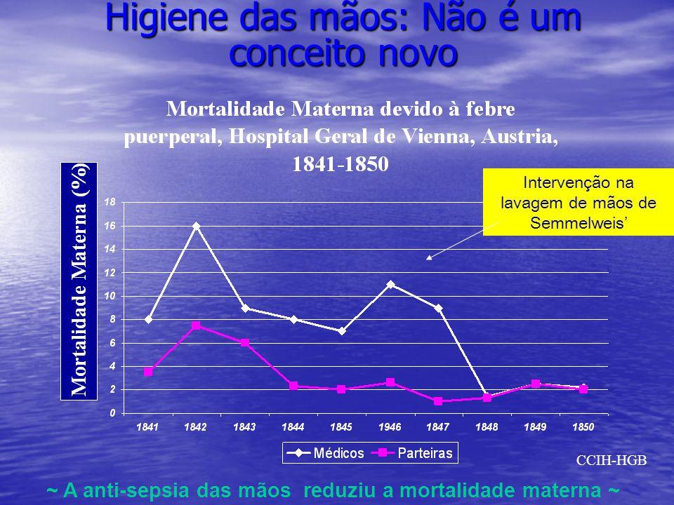 A teoria do Iceberg Infectados Colonizados CCIH-HGB